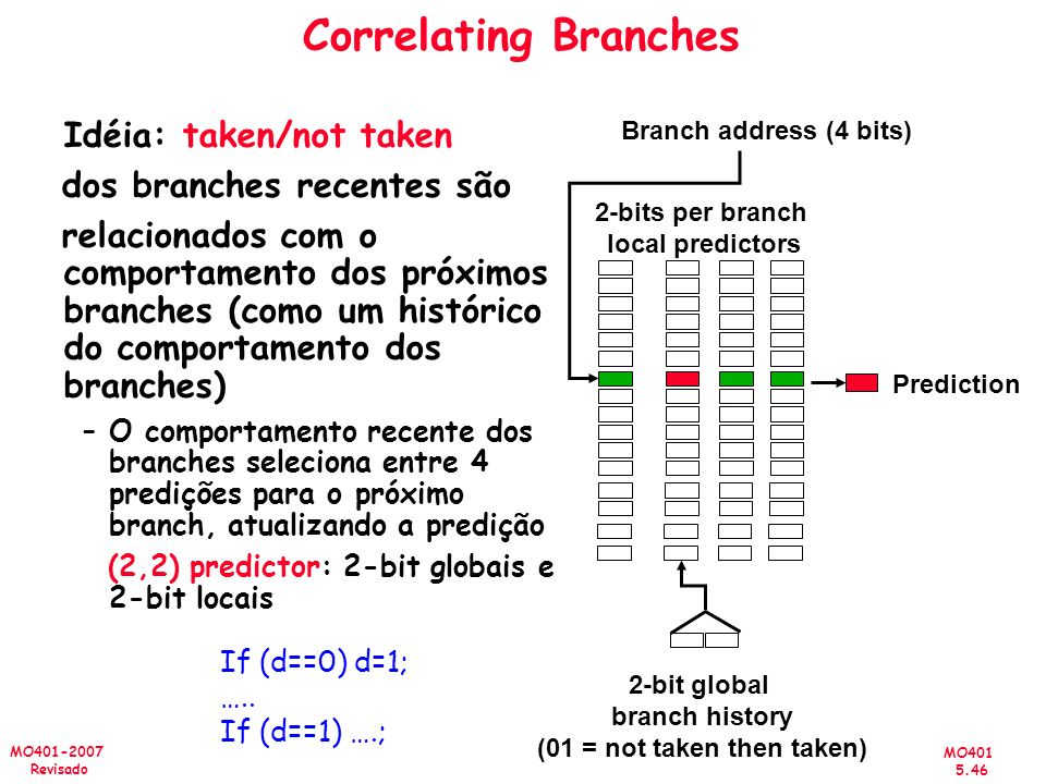 2-bits per branch local predictors (01 = not taken then taken)