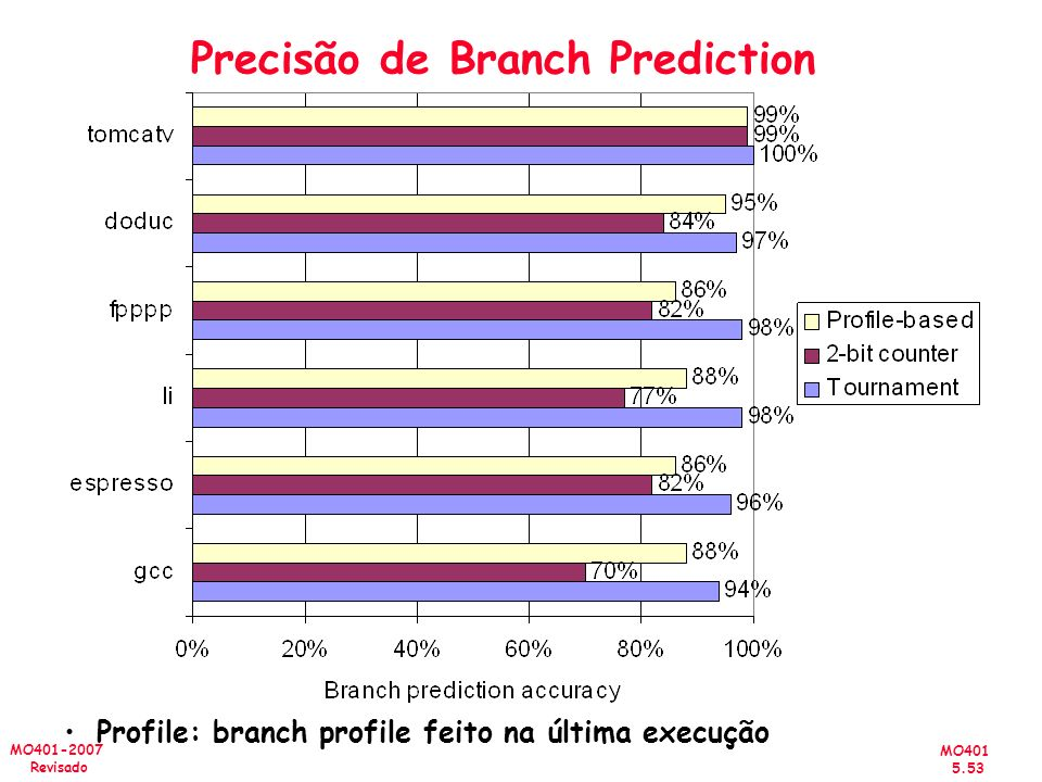 Precisão de Branch Prediction