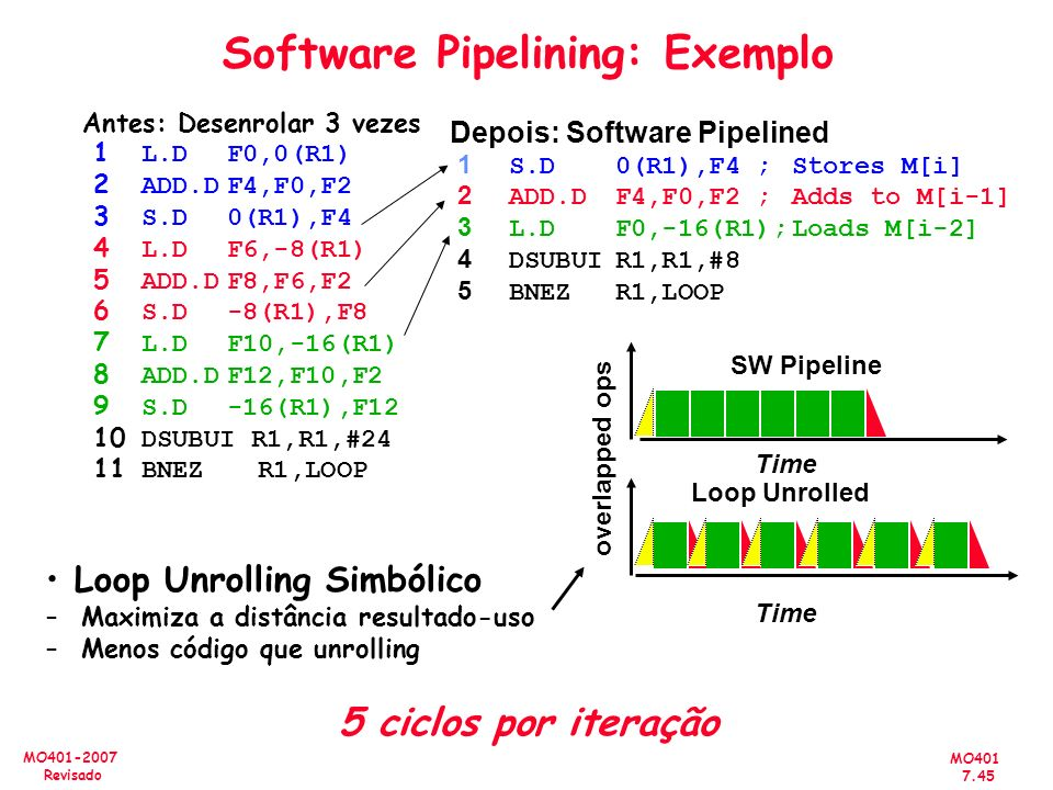 Software Pipelining: Exemplo