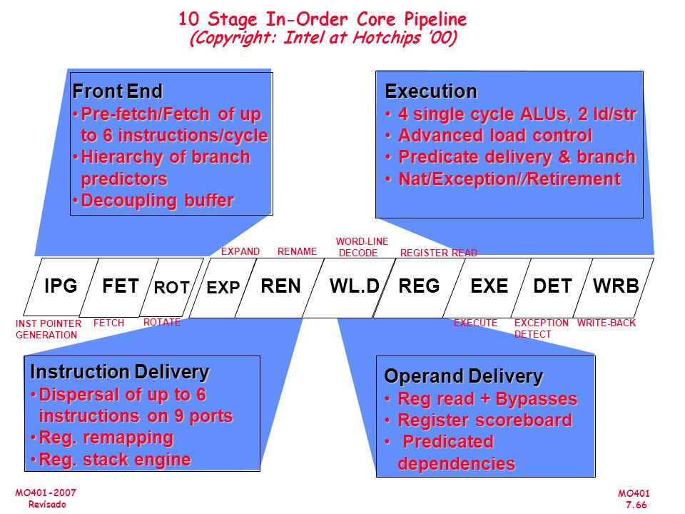 10 Stage In-Order Core Pipeline (Copyright: Intel at Hotchips '00)