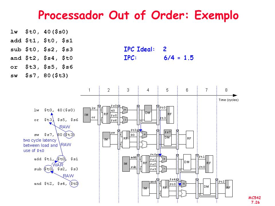 Processador Out of Order: Exemplo