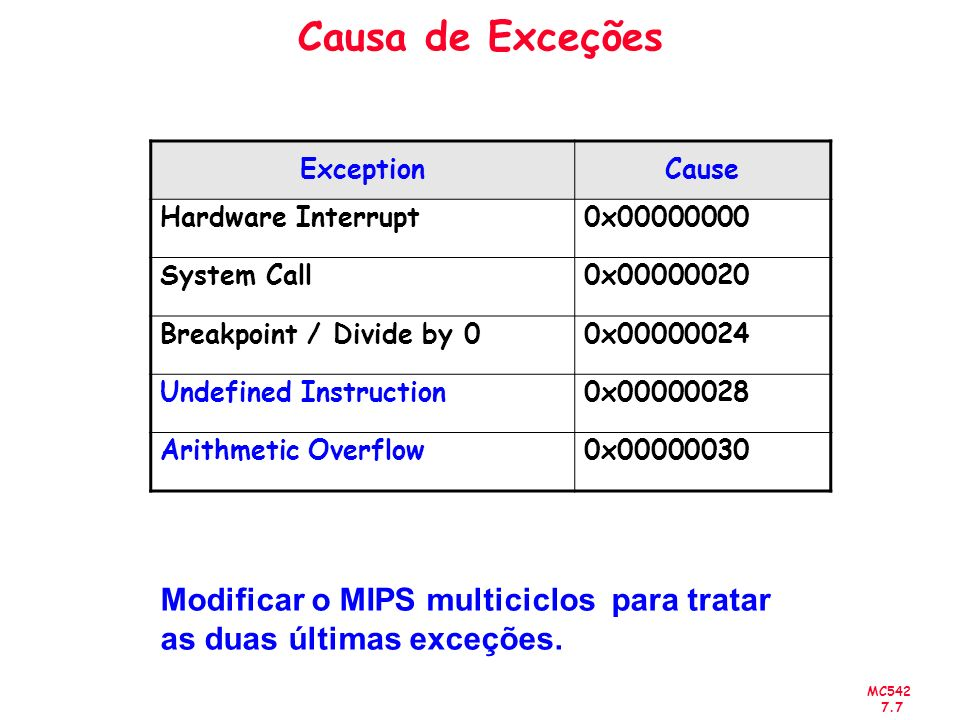 Causa de Exceções Exception. Cause. Hardware Interrupt. 0x00000000. System Call. 0x00000020. Breakpoint / Divide by 0.