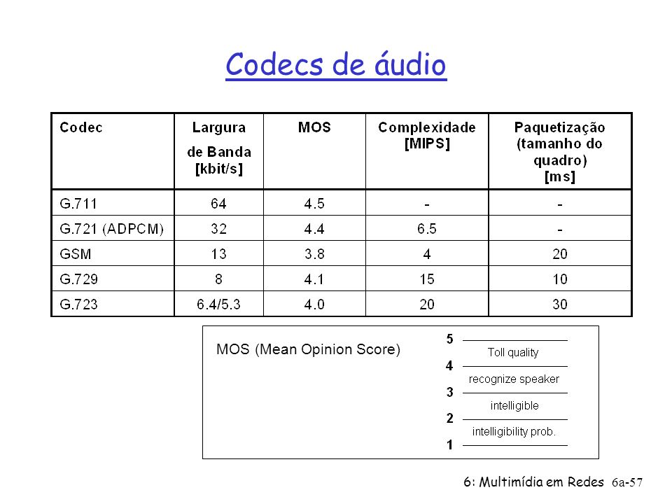 Codecs de áudio MOS (Mean Opinion Score) 6: Multimídia em Redes