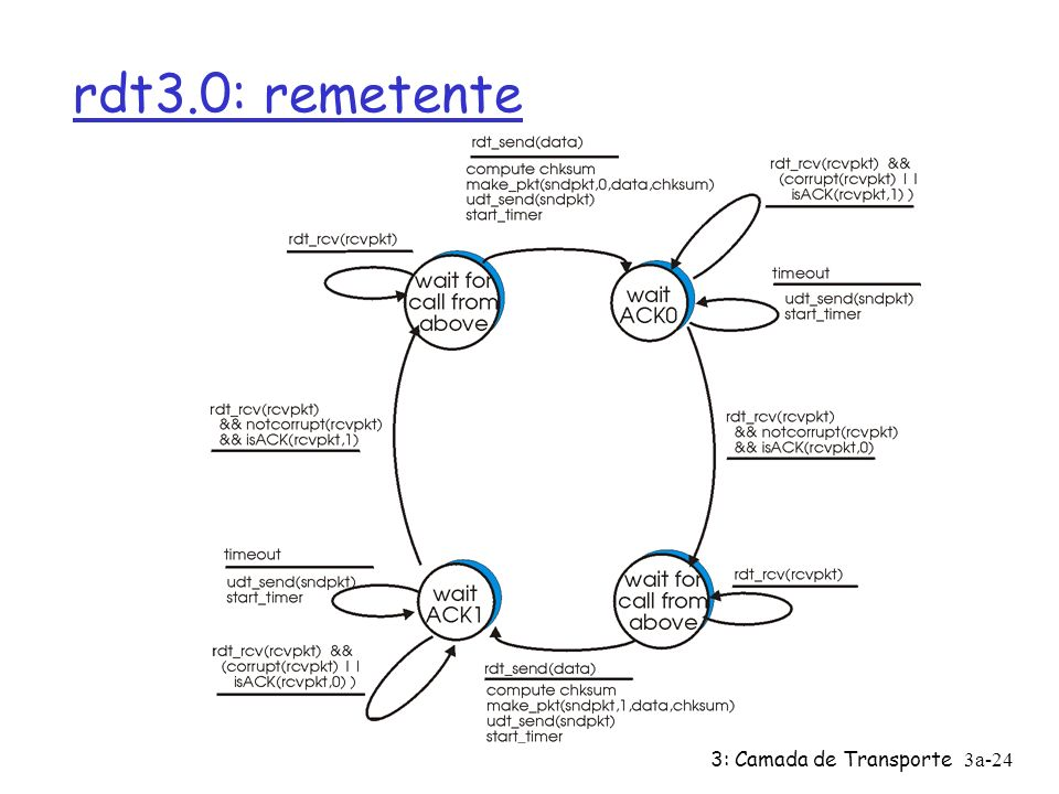 rdt3.0: remetente 3: Camada de Transporte