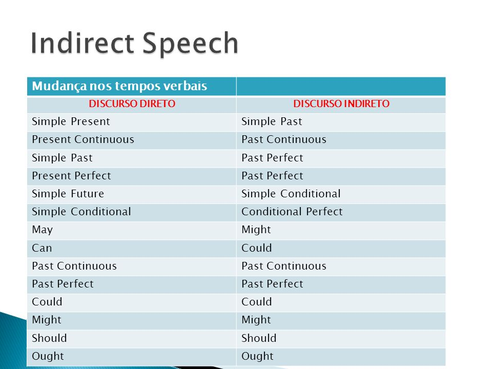 Indirect Speech Mudança nos tempos verbais Simple Present Simple Past