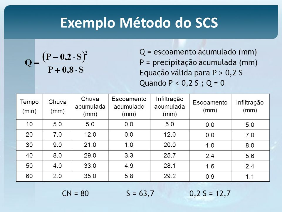 Exemplo Método do SCS Q = escoamento acumulado (mm)