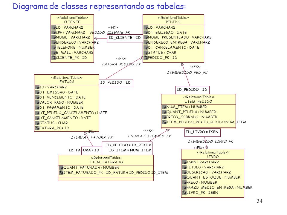 Diagrama de classes representando as tabelas: