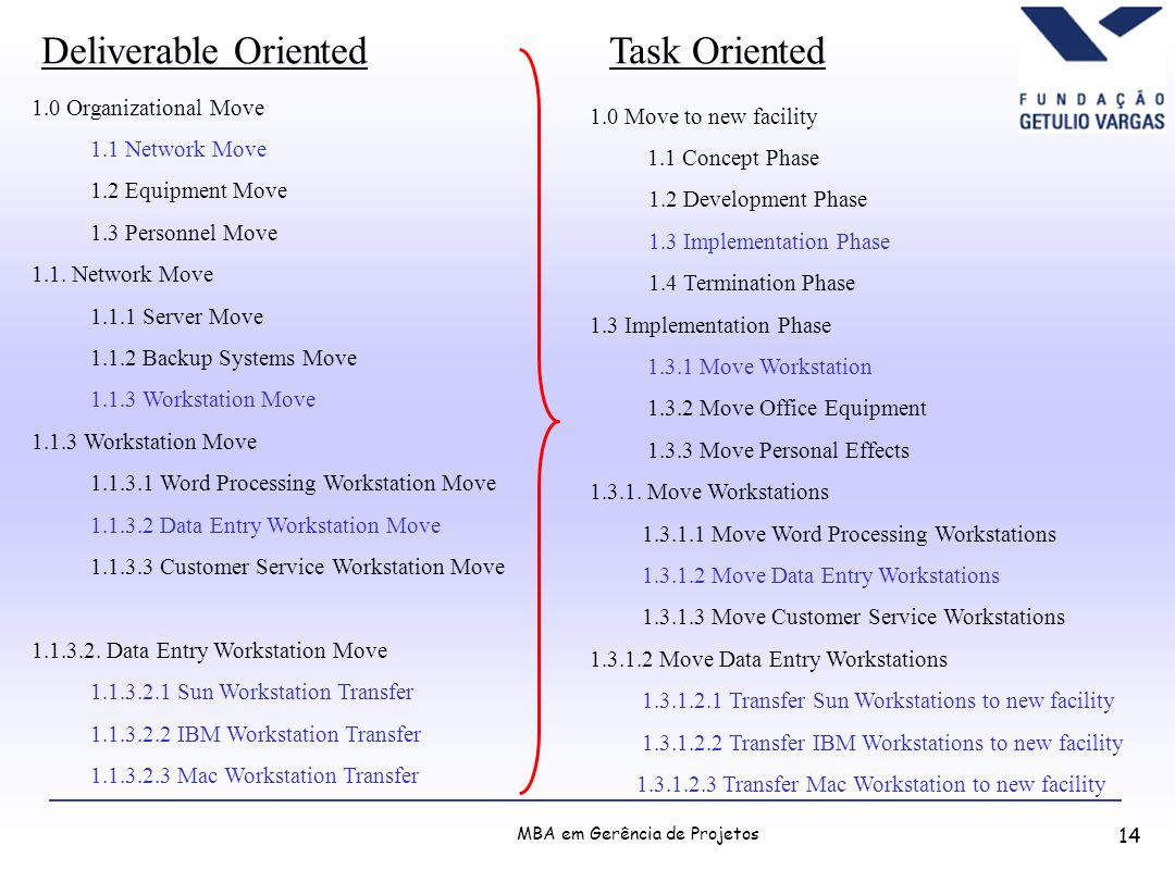 Deliverable Oriented Task Oriented 1.0 Organizational Move