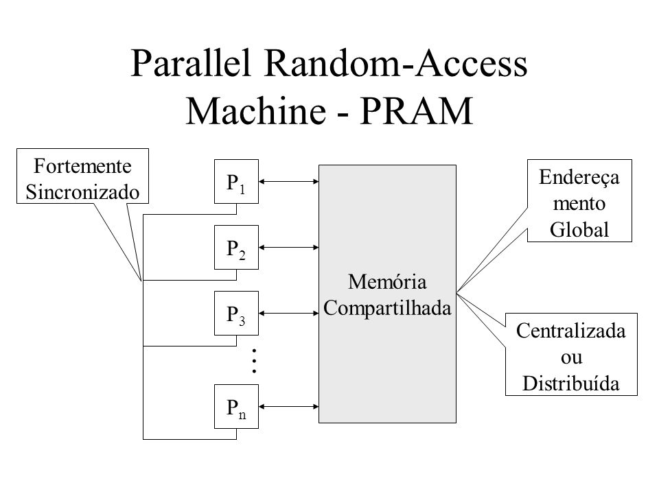 Parallel Random-Access Machine - PRAM
