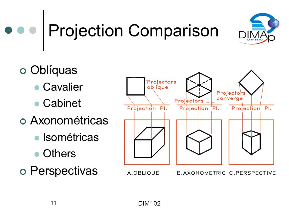 Projection Comparison