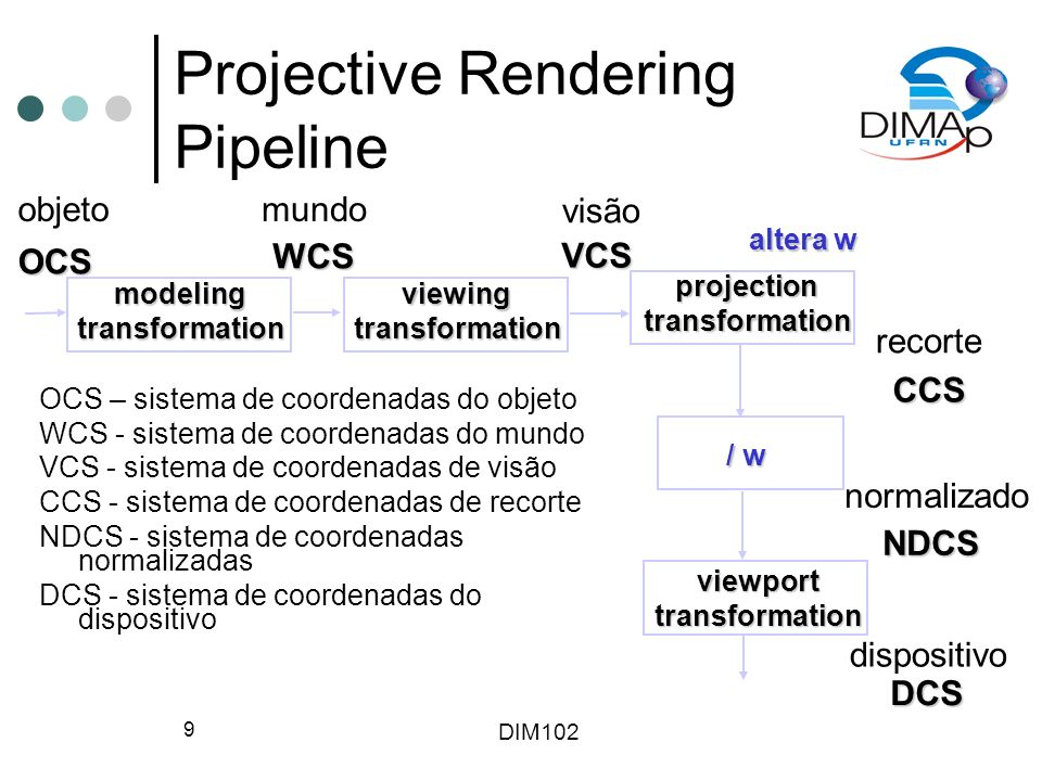 Projective Rendering Pipeline
