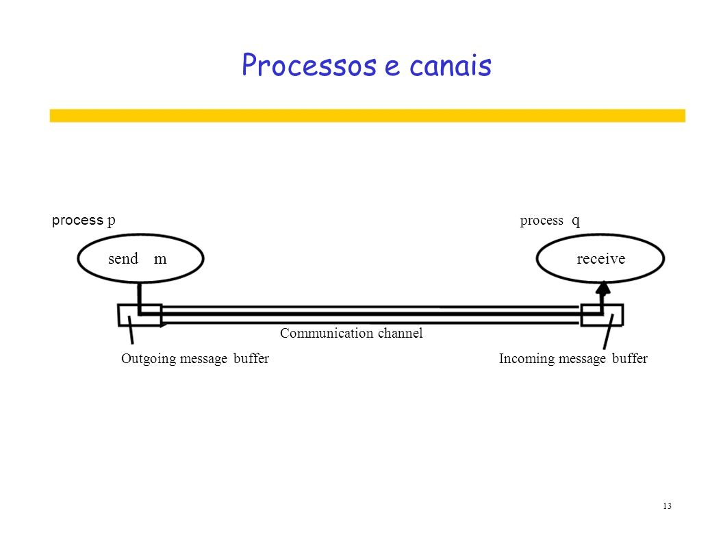 Processos e canais send m receive process p process q