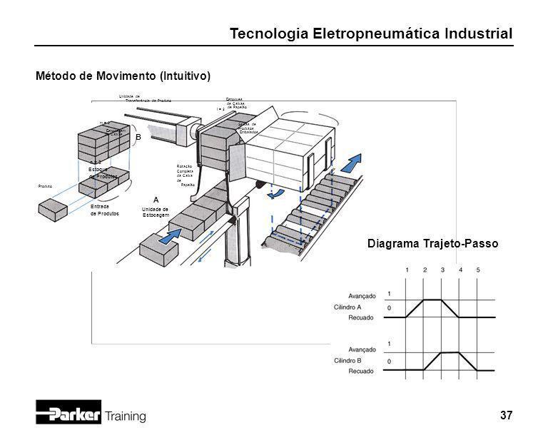 eletropneum u00e1tica industrial