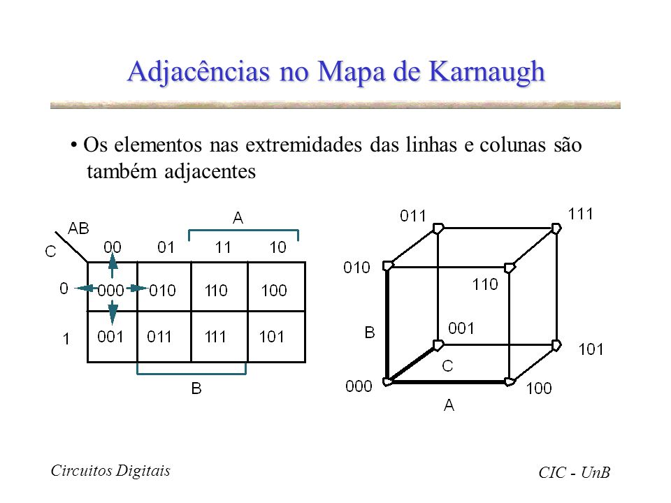 Adjacências no Mapa de Karnaugh