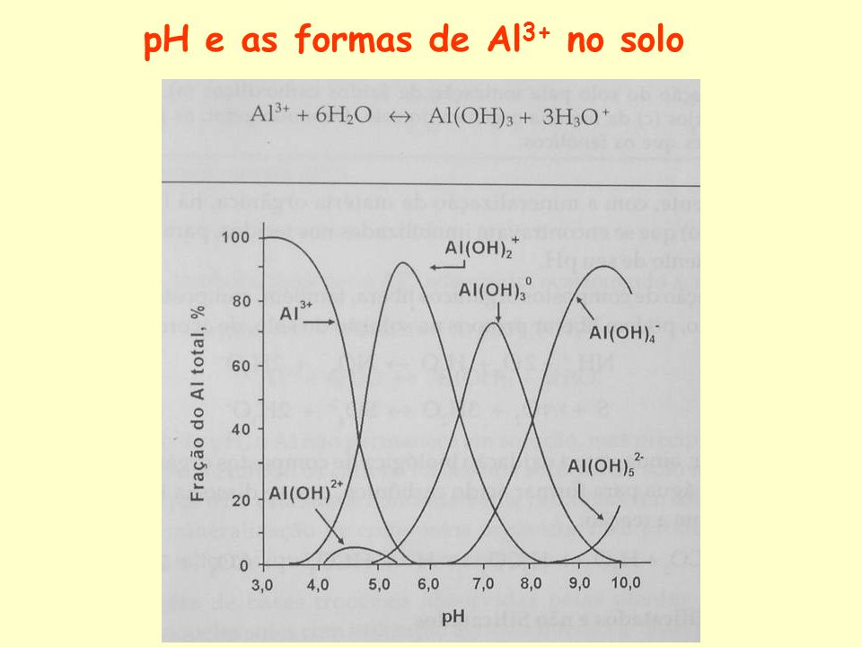 pH e as formas de Al3+ no solo