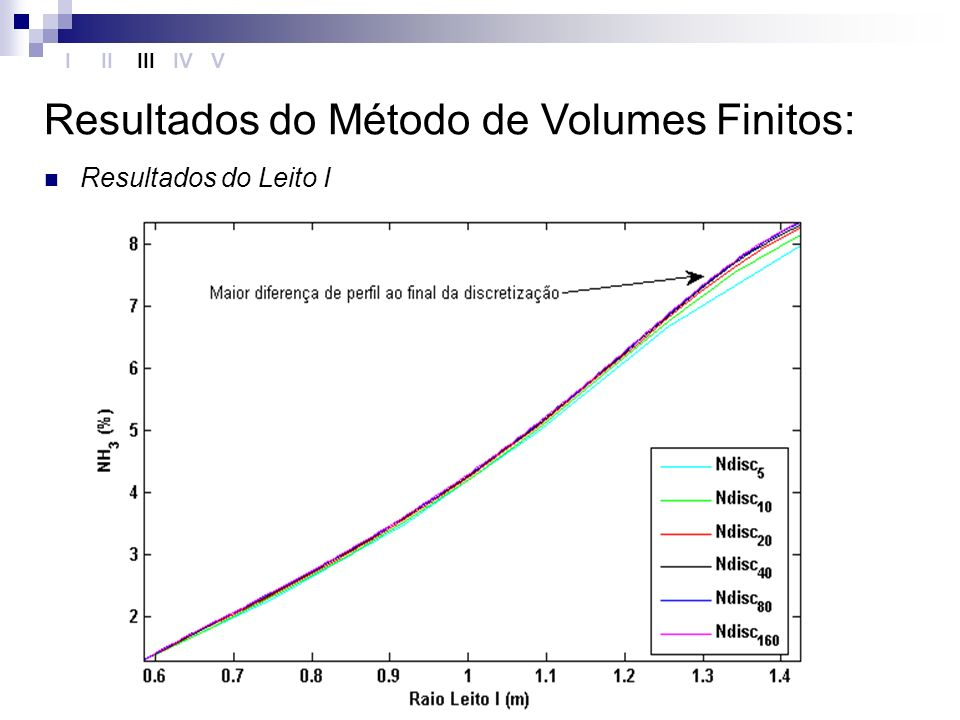 Resultados do Método de Volumes Finitos: