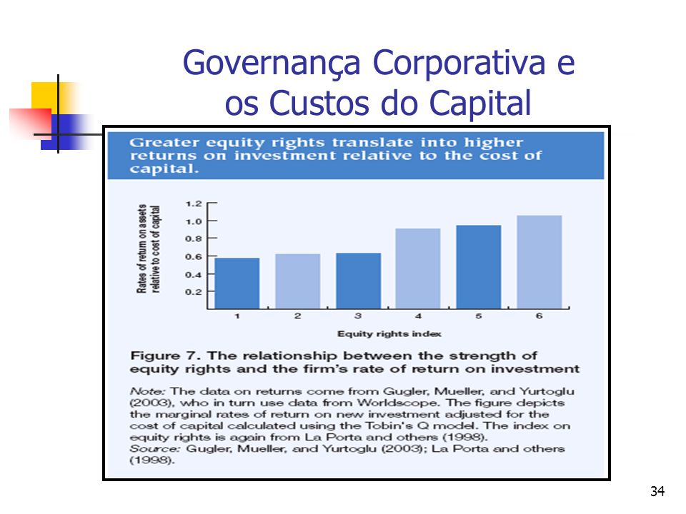 Governança Corporativa e os Custos do Capital