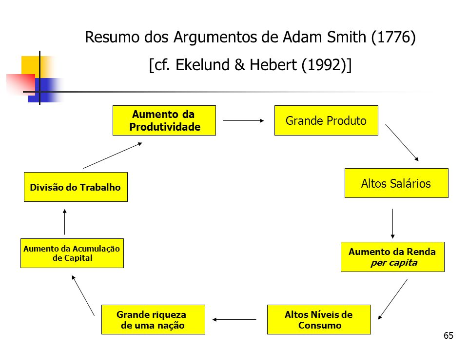 Resumo dos Argumentos de Adam Smith (1776)