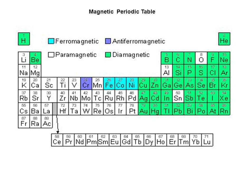 Magnetic Periodic Table