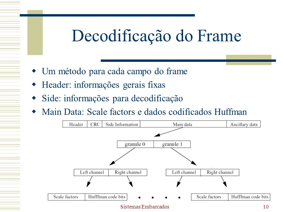 Decodificação do Frame