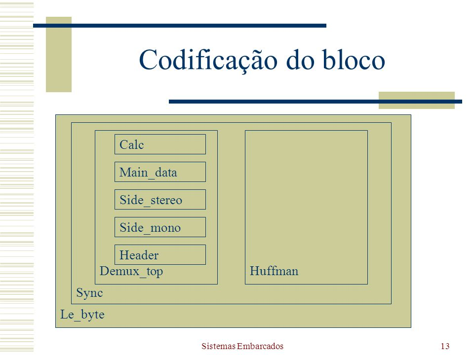 Codificação do bloco Le_byte Sync Demux_top Huffman Calc Main_data