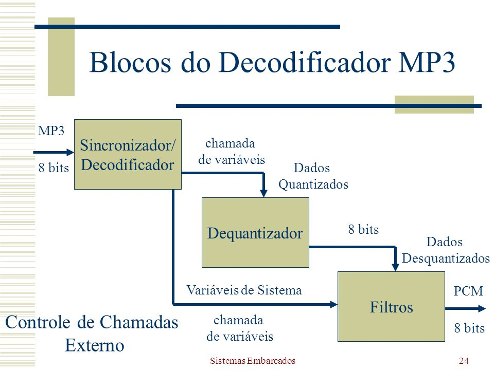 Blocos do Decodificador MP3