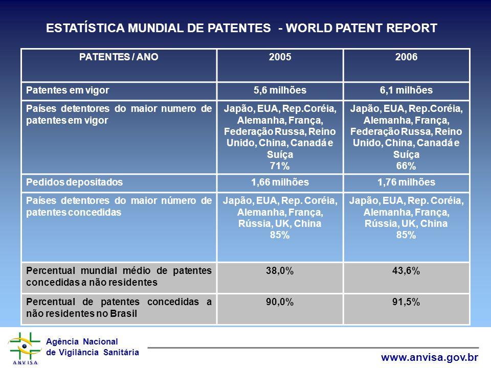 ESTATÍSTICA MUNDIAL DE PATENTES - WORLD PATENT REPORT