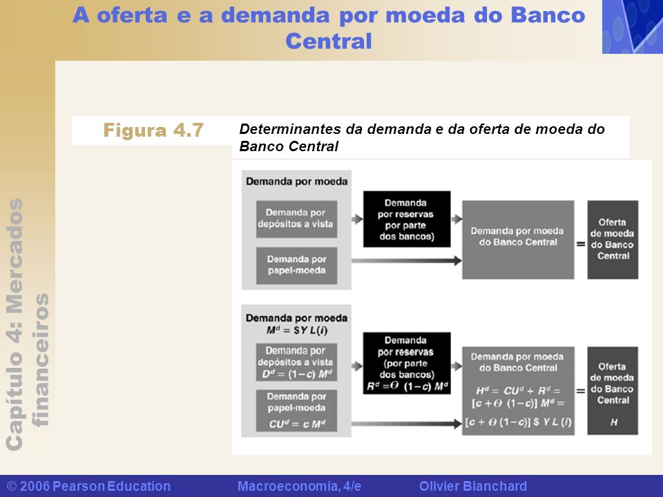 A oferta e a demanda por moeda do Banco Central