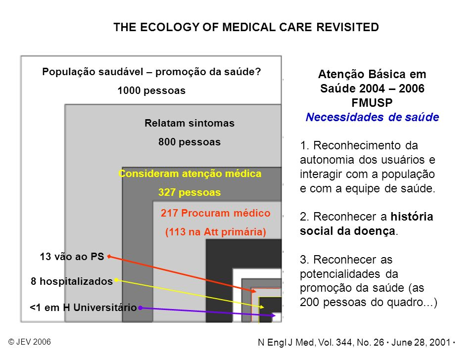 THE ECOLOGY OF MEDICAL CARE REVISITED