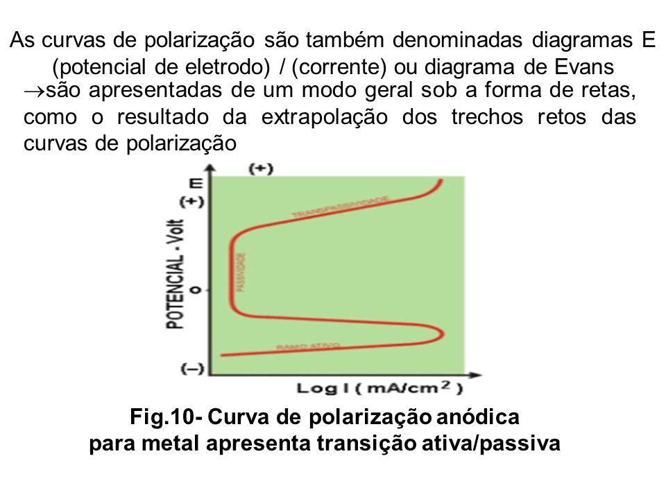 2 aspectos termodinmicos e cinticos de corroso ppt video as curvas de polarizao so tambm denominadas diagramas e potencial de eletrodo ccuart Image collections
