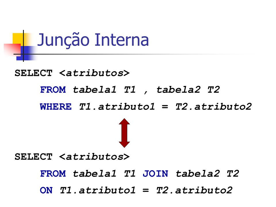 Junção Interna SELECT <atributos> FROM tabela1 T1 , tabela2 T2