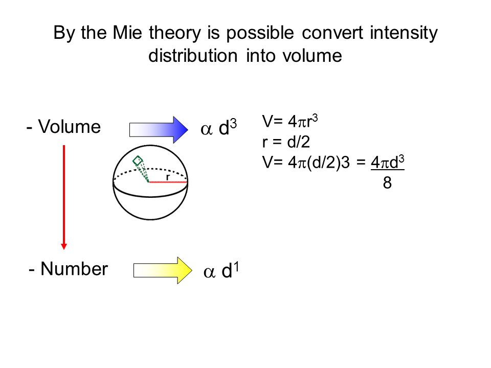 By the Mie theory is possible convert intensity distribution into volume