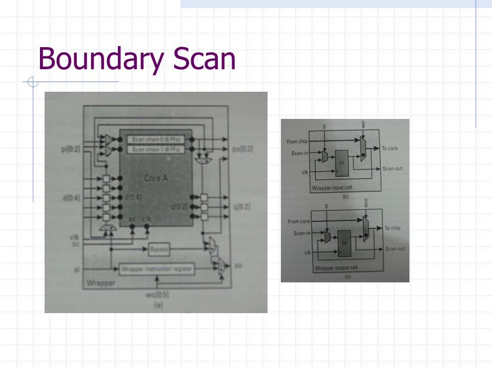 Boundary Scan