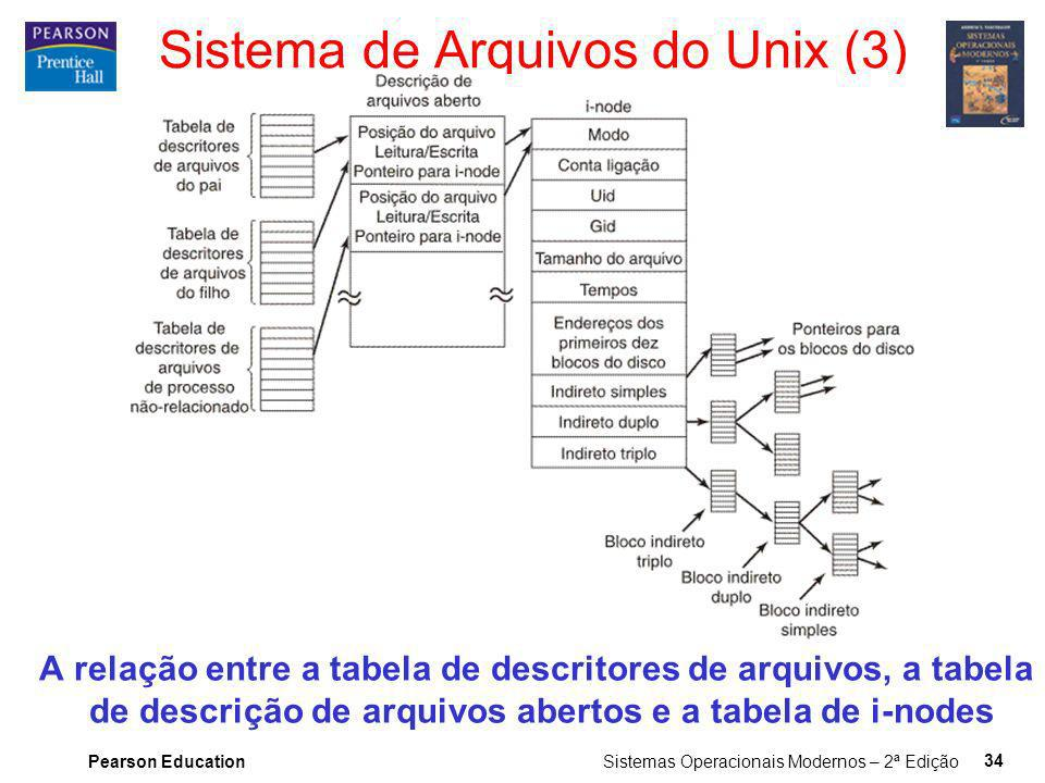 Sistema de Arquivos do Unix (3)