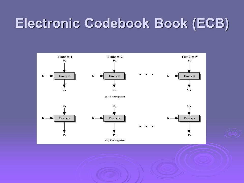 Electronic Codebook Book (ECB)
