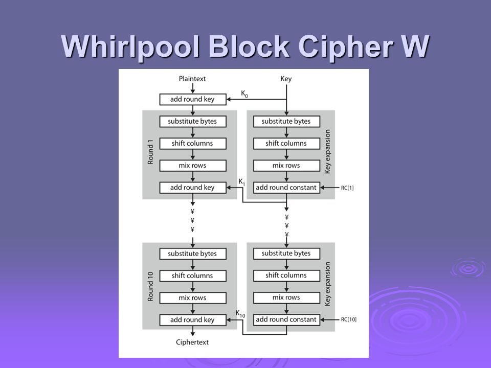 Whirlpool Block Cipher W