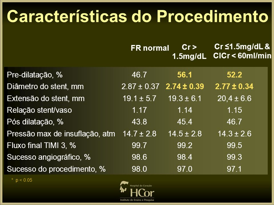 Características do Procedimento Cr ≤1.5mg/dL & ClCr < 60ml/min