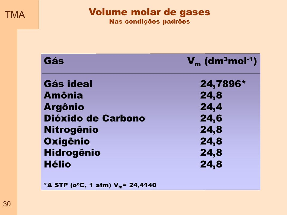 Volume molar de gases TMA Gás Vm (dm3mol-1) Gás ideal 24,7896*