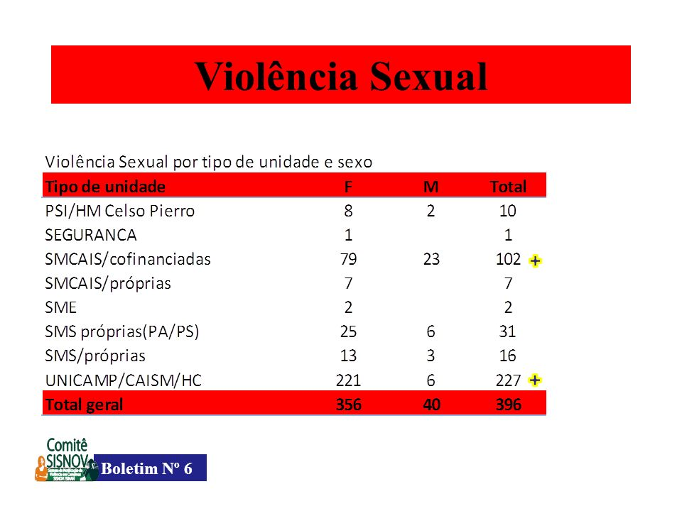 Violência Sexual Boletim Nº 6
