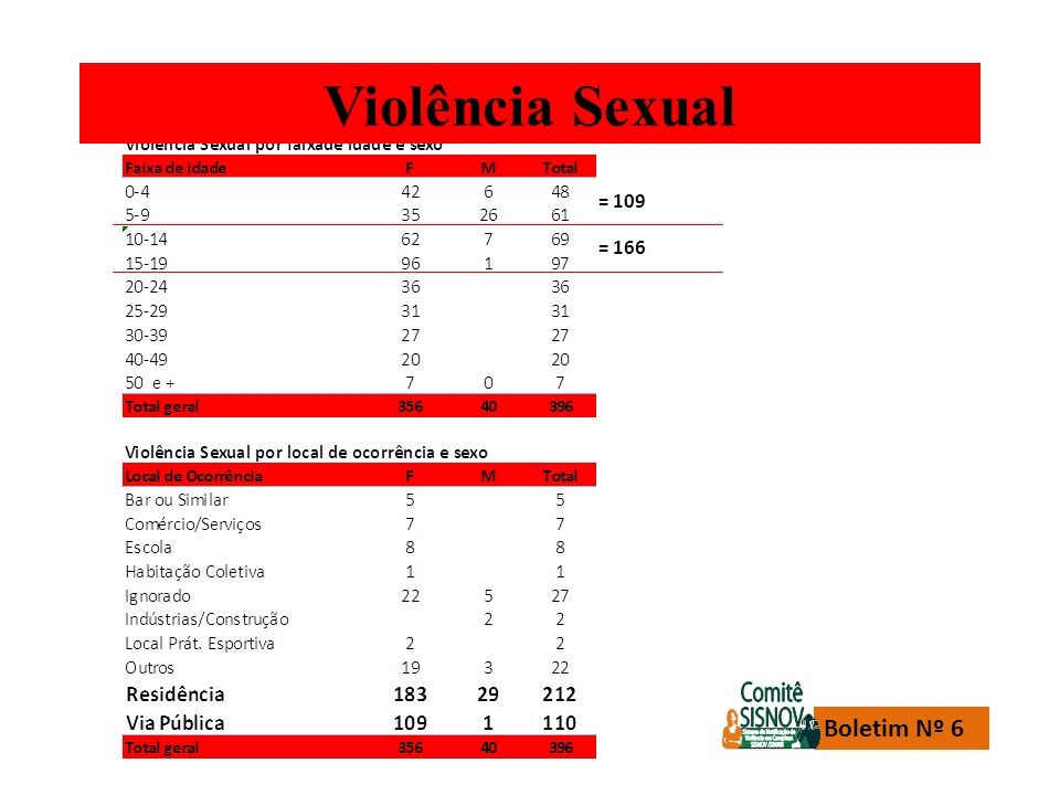 Violência Sexual = 109 = 166 Boletim Nº 6