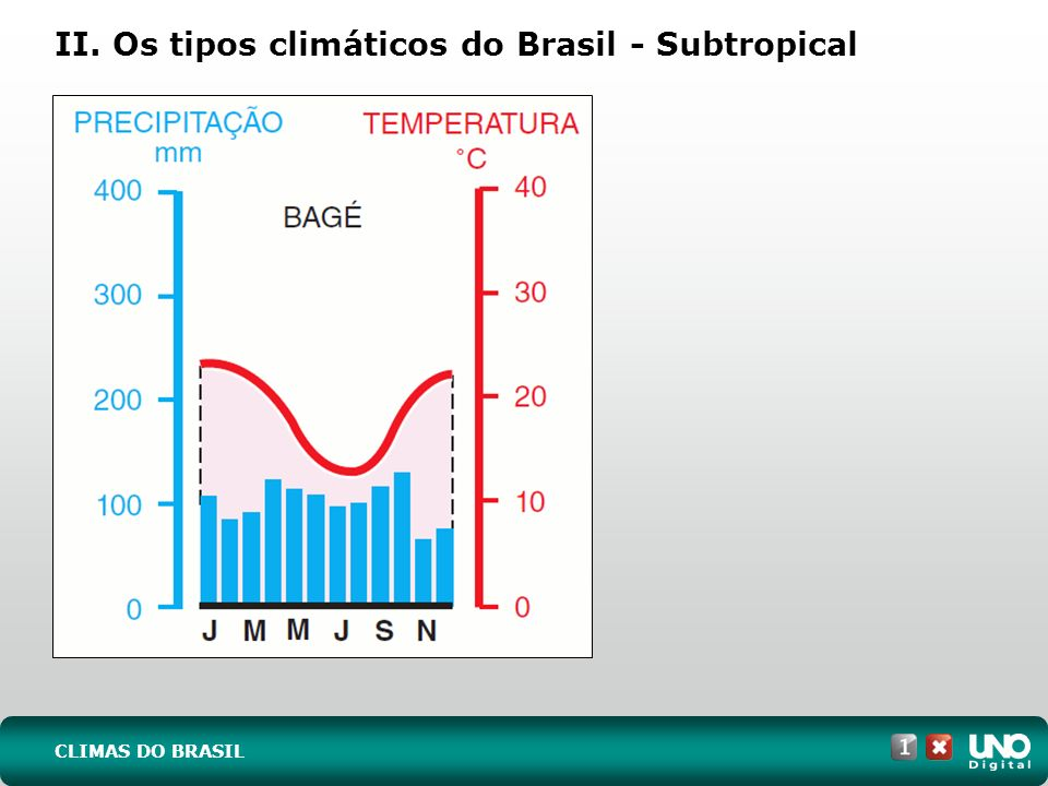 II. Os tipos climáticos do Brasil - Subtropical