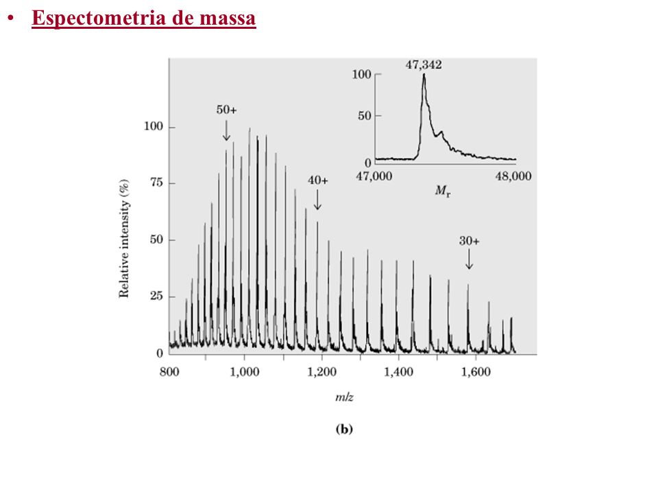 Espectometria de massa
