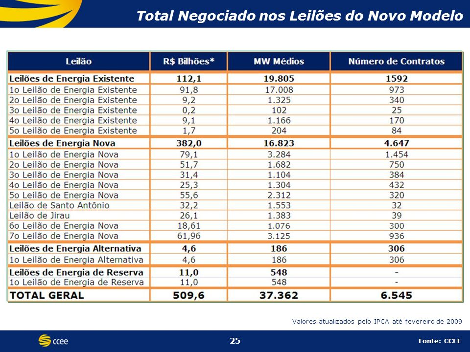 Total Negociado nos Leilões do Novo Modelo