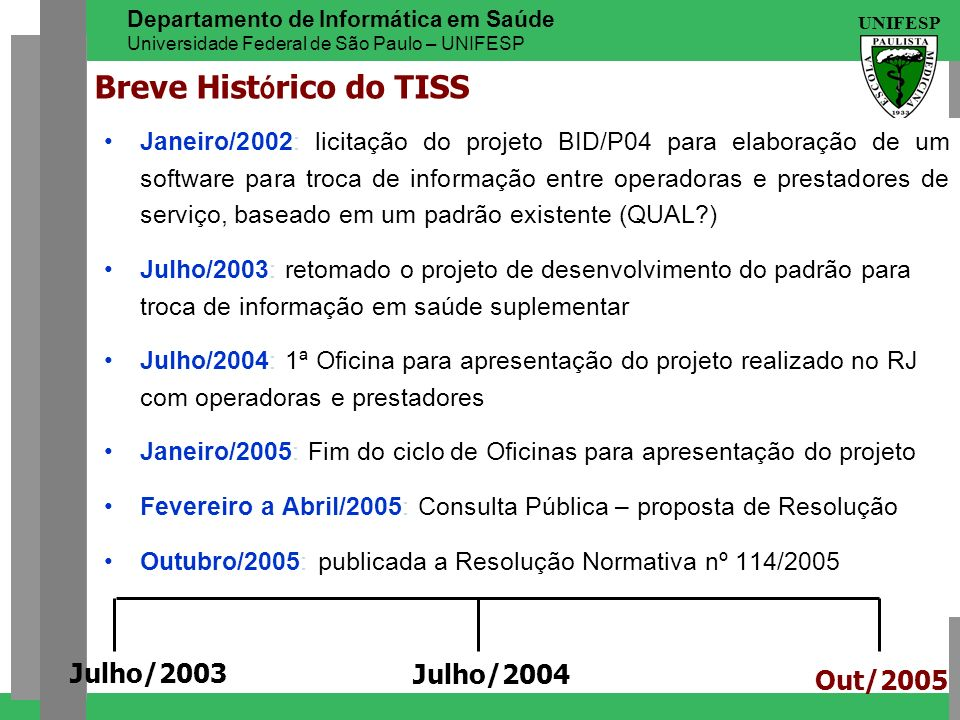 Breve Histórico do TISS