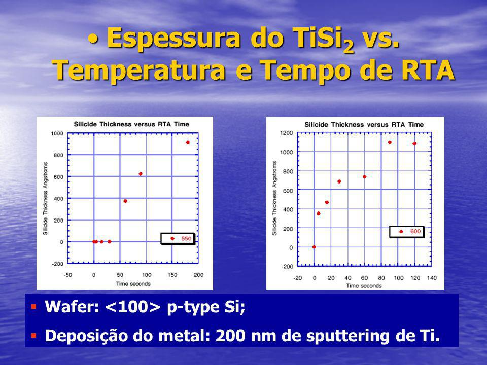 Espessura do TiSi2 vs. Temperatura e Tempo de RTA