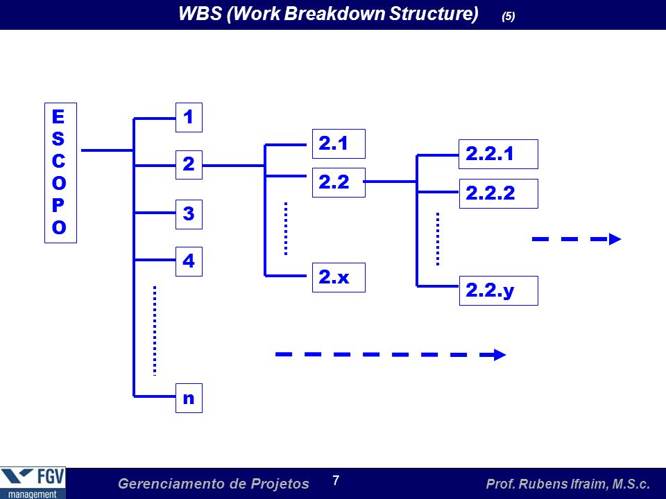 WBS (Work Breakdown Structure) (5)‏