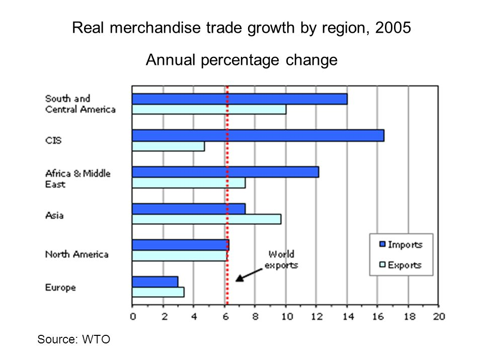 Real merchandise trade growth by region, 2005 Annual percentage change