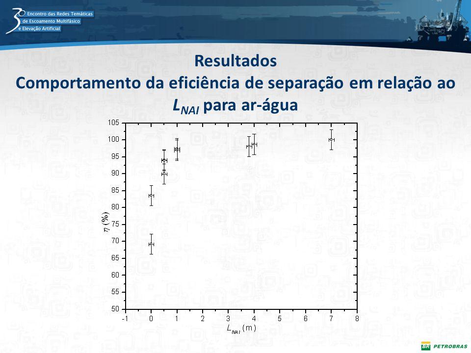 371e2a5c7ae 16 Resultados Comportamento da eficiência de separação em relação ao LNAI  para ar-água