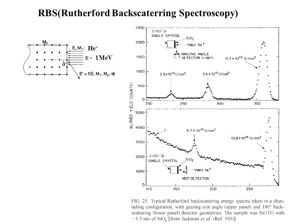 RBS(Rutherford Backscaterring Spectroscopy)