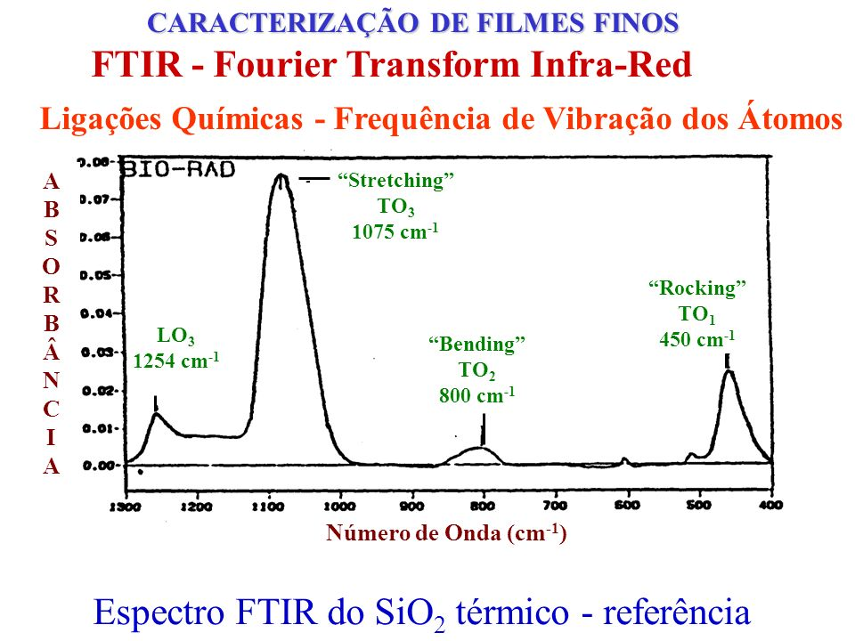 FTIR - Fourier Transform Infra-Red